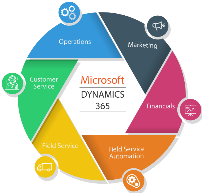 Microsoft Dynamics 365 training - 360Skills com